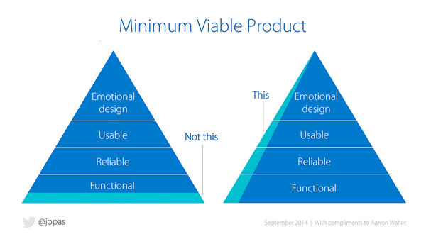 Produit Minimum Viable